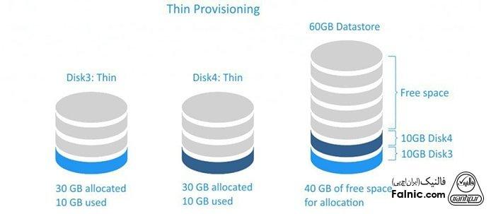 Thin provisioning چیست؟