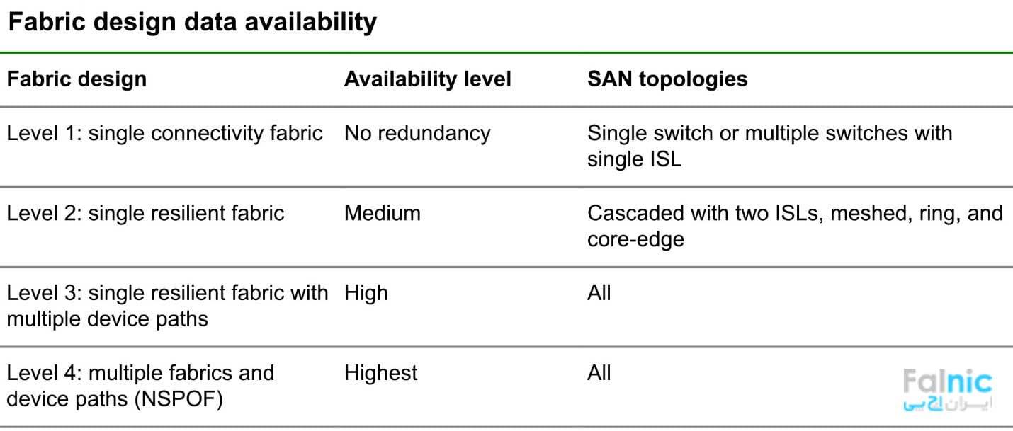 سطوح دسترسی به داده در SAN