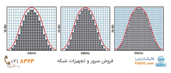 Sample rate و Bit Depth چیست؟