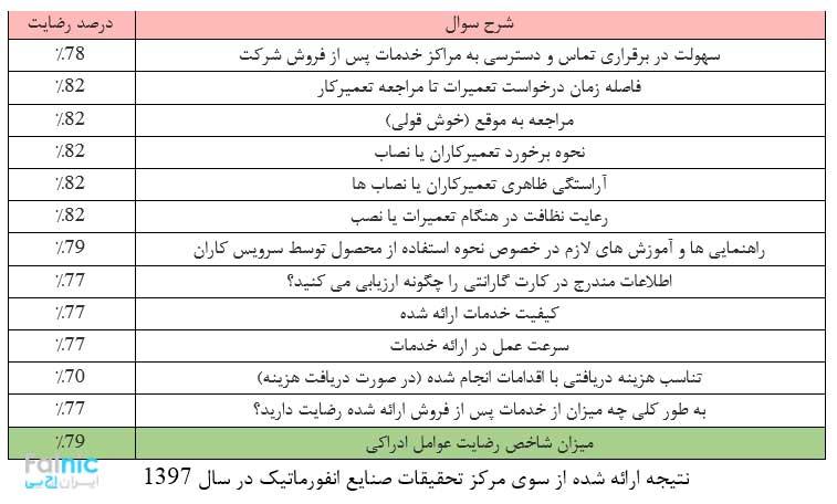 ممیزی سازمان صنایع انفورماتیک