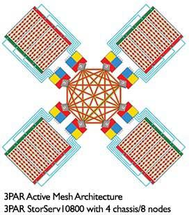 وجه تمایز 3PAR در معماری آرایهها