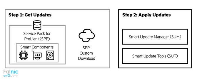 تکنولوژی Smart Update
