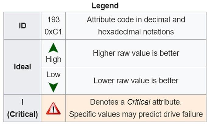 مقادیر مورد استفاده در S.M.A.R.T هارد دیسک