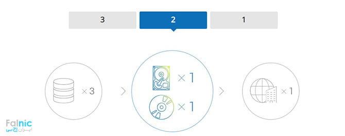 قانون 3-2-1 چیست؟