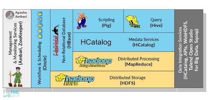 آشنایی با پلتفرم هادوپ یا Hadoop