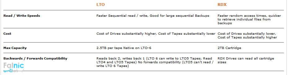 مقایسه LTO Tape و RDX