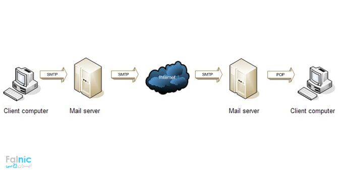 پروتکلهای مبتنی بر TCP/IP دررول Mail server