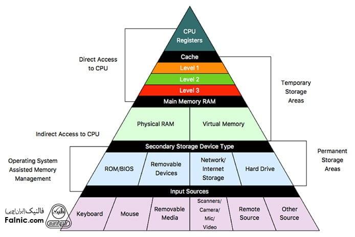انواع مموری در سیستمهای پردازشی