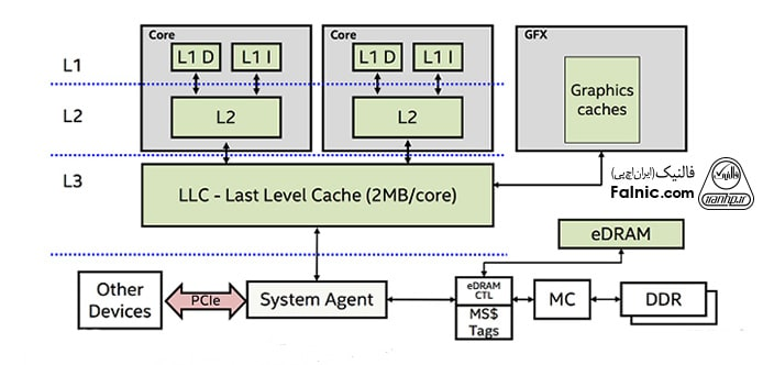 کش لایه سوم CPU یا L3 Cache