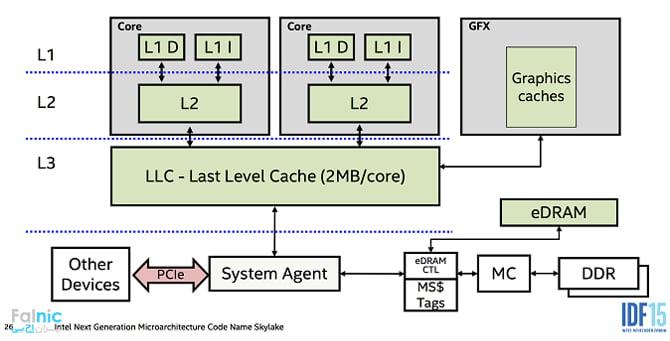 بررسی حافظه CPU Cache