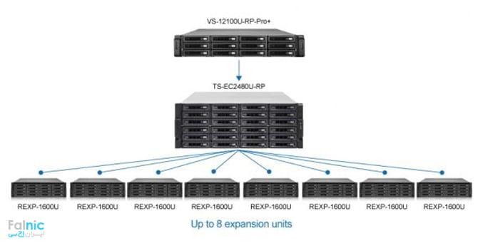 مثالی برای تنظیم NVR و NAS Expansion