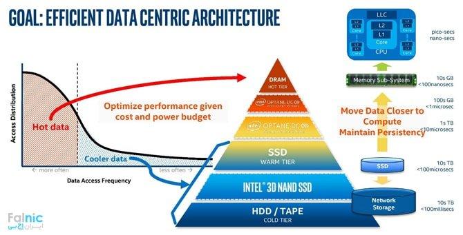بررسی Intel Optane DC Persistent Memory