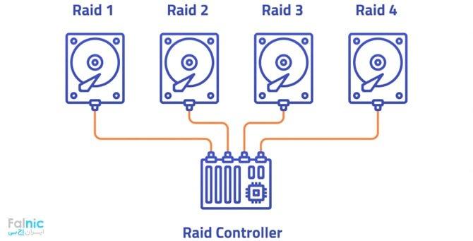 ریکاوری و بازیابی RAID