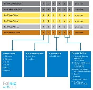 نامگذاری CPU های Intel Xeon Scalable