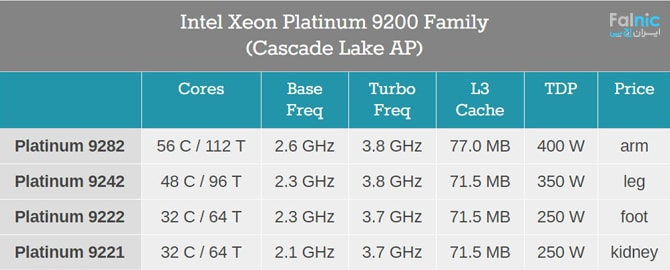 بررسی خانواده Intel Xeon Platinum 9200