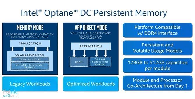 روش دوم اینتل در ارایه Optane DC Persistent Memory