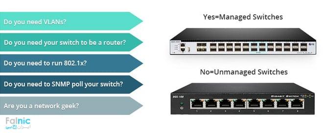 انواع سوئیچ شبکه