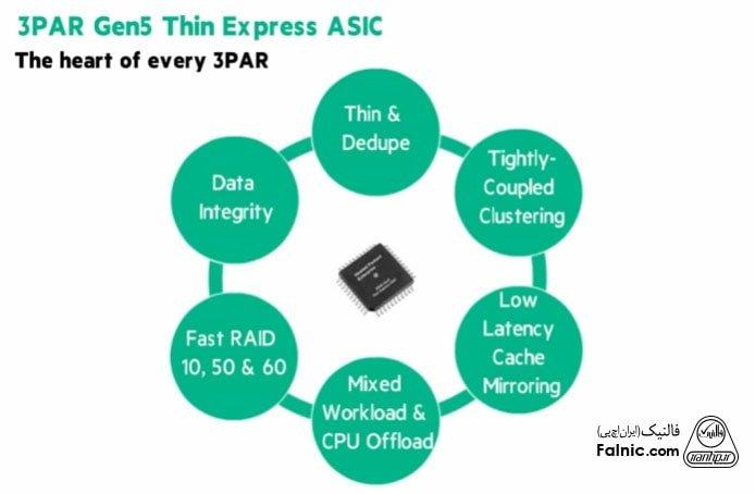 بررسی پردازنده ASIC در HPE 3PAR