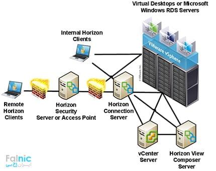 اجزا مورد نیاز در راه اندازی VMware Horizon View