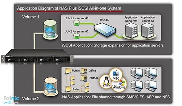 راهکار ذخیره سازی USB QuickAccess در QNAP