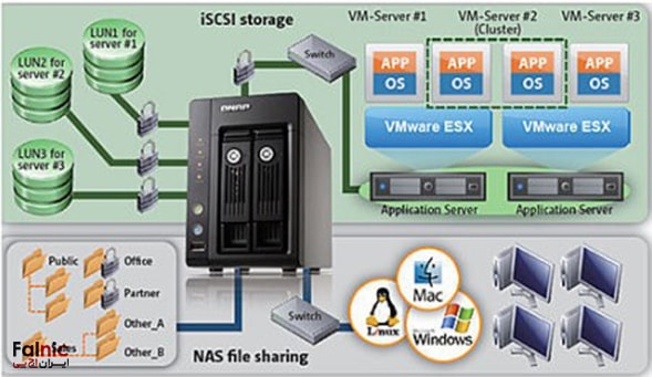 راهکار ذخیره سازی Ethernet NAS Mode در QNAP