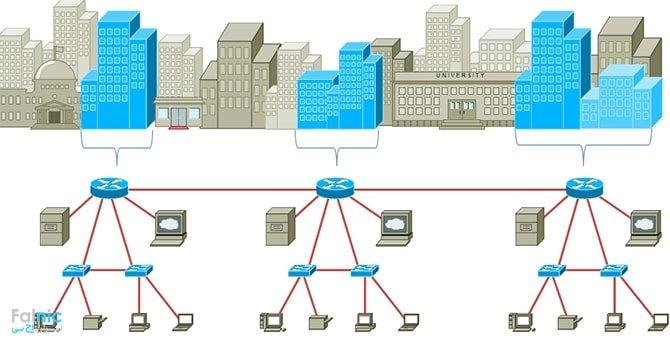 شبکه شهری
