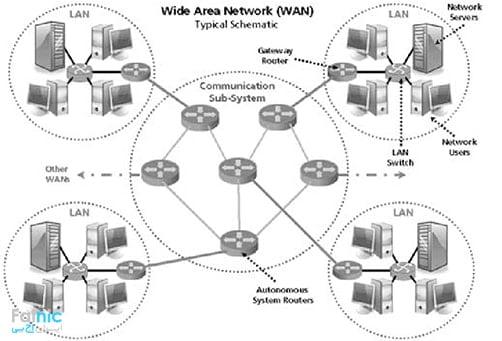 شبکه wan چیست