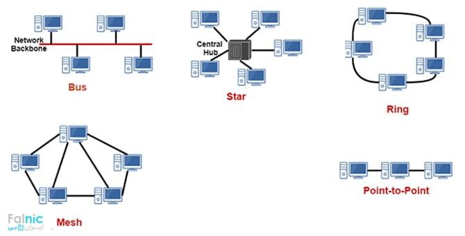 توپولوژی یا همبندی شبکه