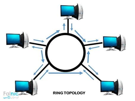 توپولوژی token ring یا حلقهای