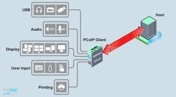 مزایای پروتکل PCoIP