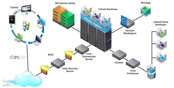 Security سرور و Replica سرور در راه اندازی VMware Horizon View