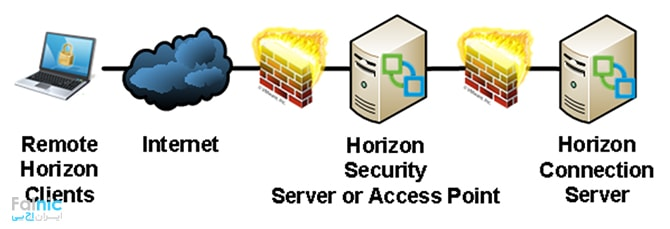 سرور Horizon View Security