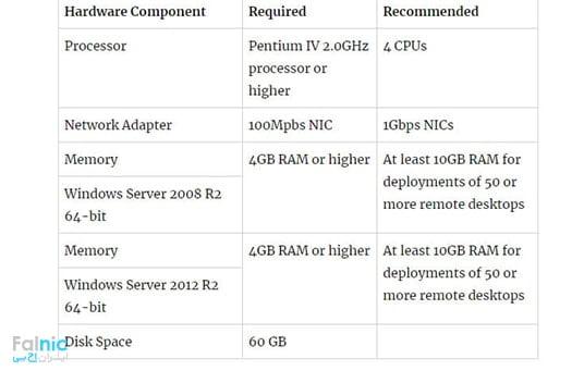 سخت افزارهای لازم برای سرور Security