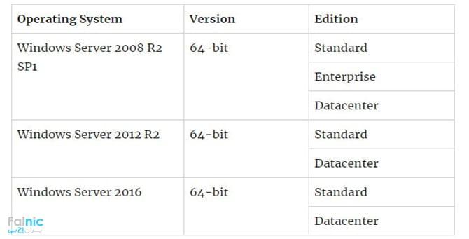 کانکشن سرور روی چه سیستم عامل هایی نصب میشود؟