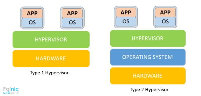 هایپروایزر - Hyperviser چیست؟