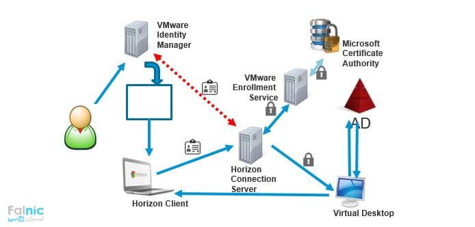 مراحل و اجزا مورد نیاز در راه اندازی VMware Horizon View