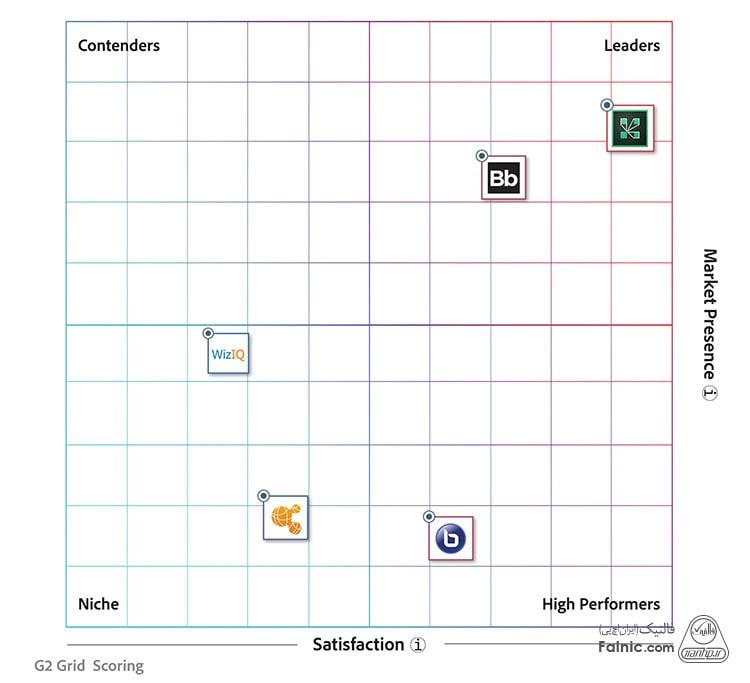 نرم افزار پرطرفدار Adobe Connect در برگزاری جلسه و کلاس آنلاین و وبینار