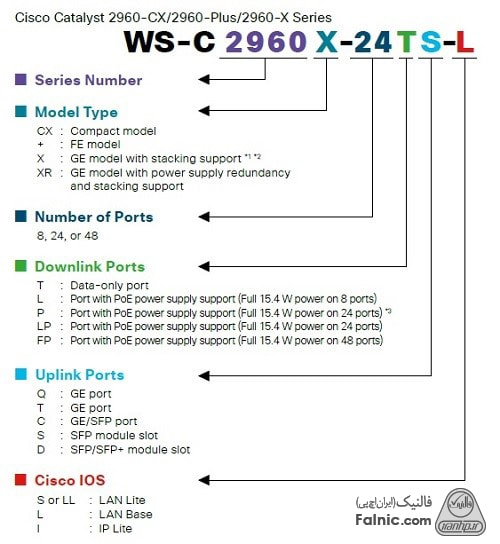 بررسی تخصصی پارت نامبر سیسکو سری 2960