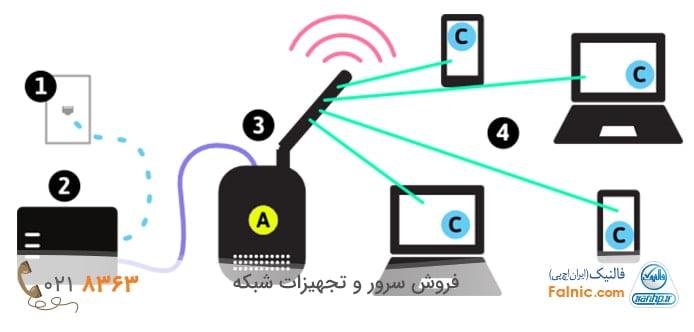 پیکربندی و راه اندازی شبکه های بیسیم یا wireless