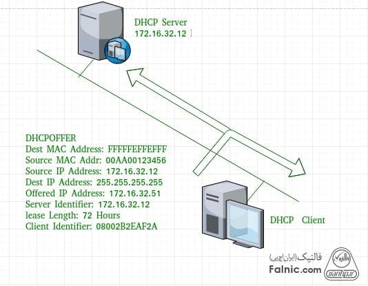 DHCP چیست و چگونه کار می کند؟