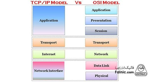 بررسی تفاوت مدل OSI و TCP IP