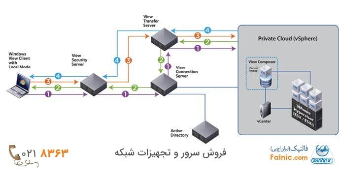 نکات مهم در نصب VMware Horizon Connection Server