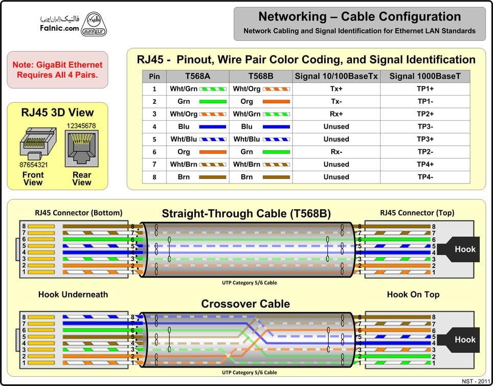 جمع بندیاستاندارد T568B در کابل شبکه UTP