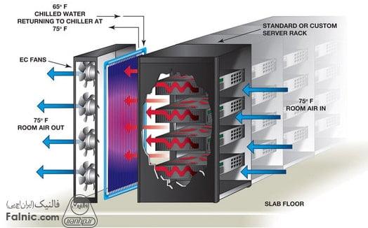 اجزای رک شبکه؛ تجهیزات جانبی رک چیست؟