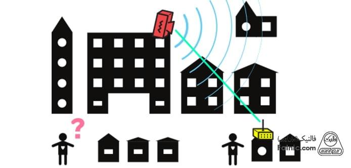 تجهیزات شبکه های بی سیم
