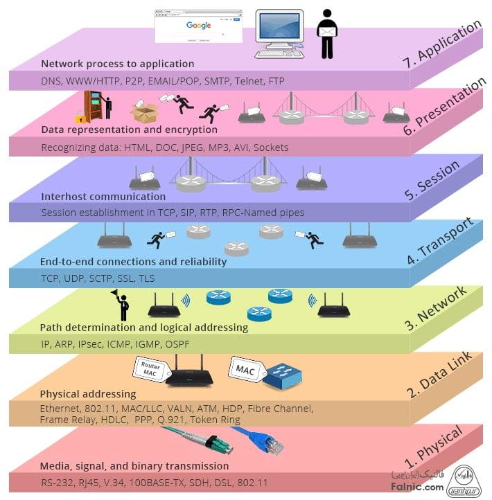مدل osi چیست
