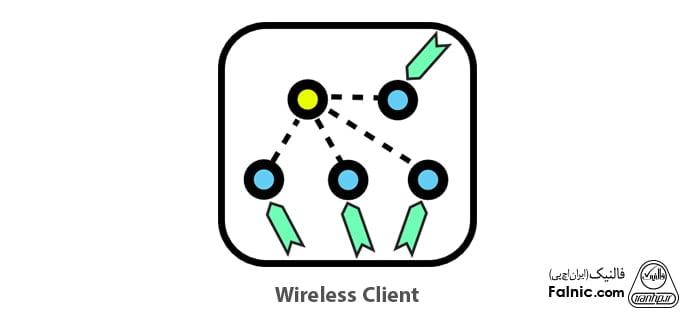 مودها و نقش های دستگاه ها در شبکه وایرلس