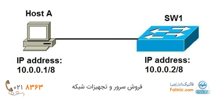 آموزش تنظیم IP روتر و سوئیچ سیسکو