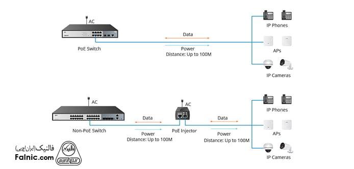 سوئیچ شبکه POE چیست ؟