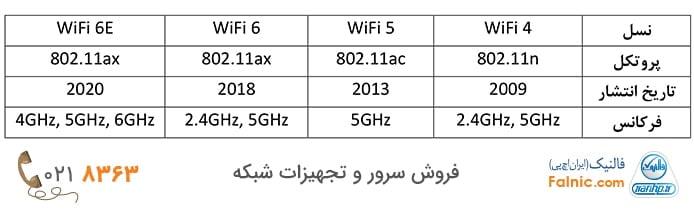 انواع access point